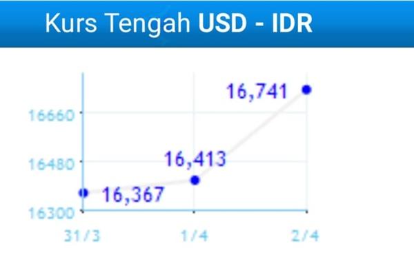 IDR/USD: Guys, Beli 1 Dolar di Perbankan Sudah Tembus Rp 17.000
