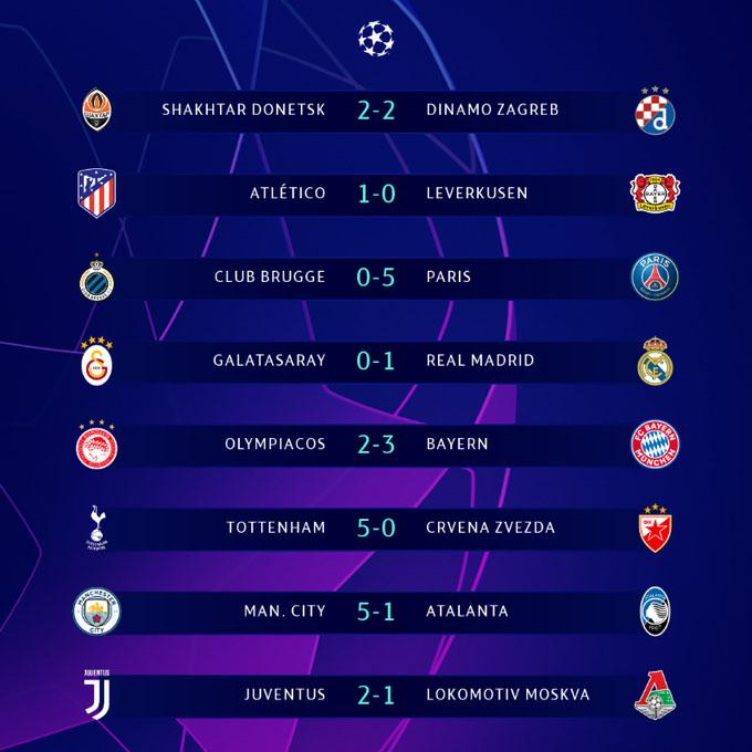 Hasil Lengkap Liga Champions, Manchester City dan PSG Pesta Gol