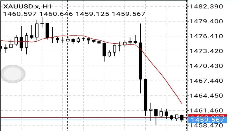 Analisa teknikal harga emas (foto: PT Garuda Berjangka)