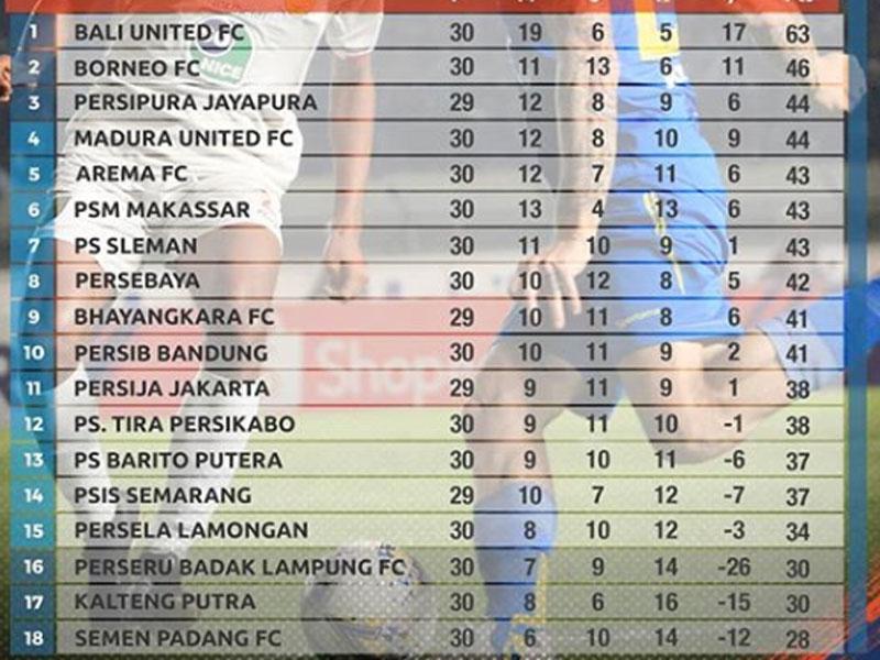 Klasemen Liga 1 2019 usai PSS Sleman vs Badak Lampung FC