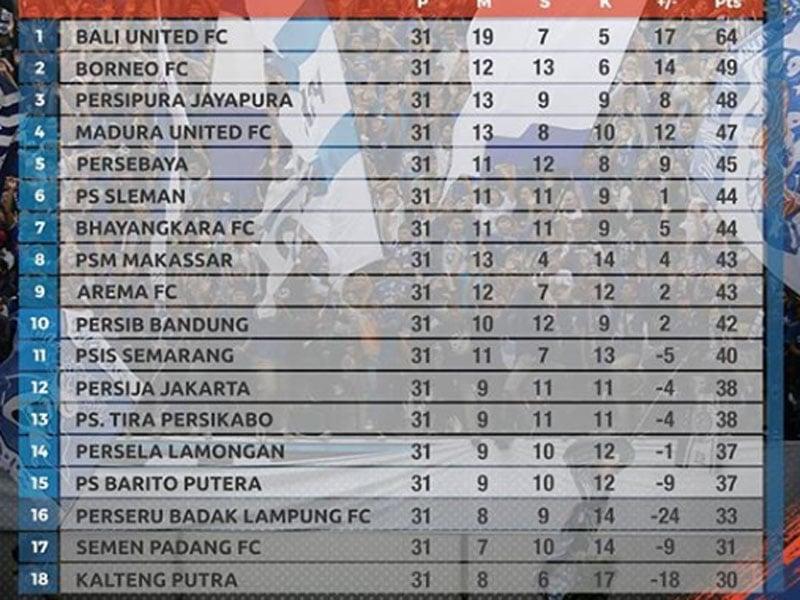 Klasemen Liga 1 2019 usai Bali United vs Persipura Jayapura