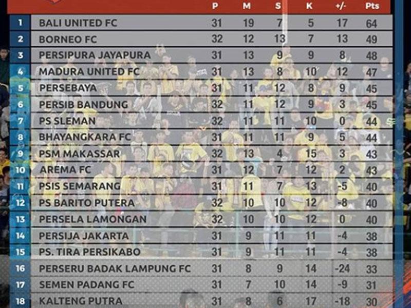 Klasemen Liga 1 2019 usai Barito Putera vs PSM Makassar