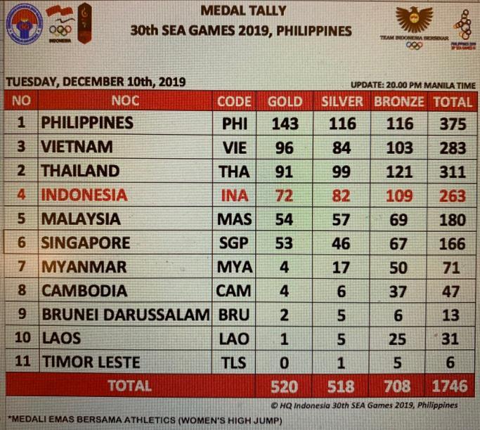 Klasemen SEA Games 2019: Indonesia Cuma Tunggu Emas Sepak Bola