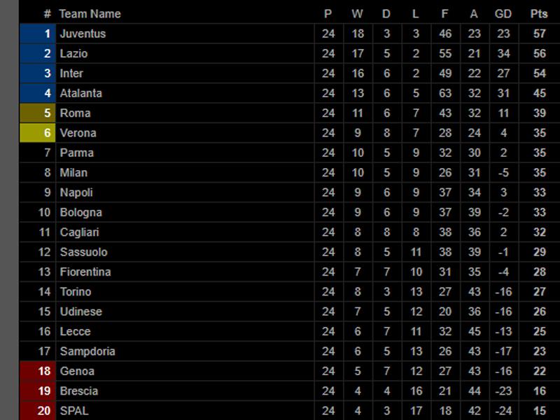 Klasemen Serie A Sangat Ketat, 3 Tim Masih Bisa Juara