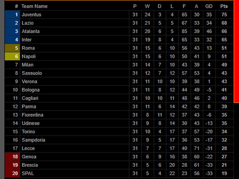 Klasemen Liga Italia usai Verona vs Inter Milan