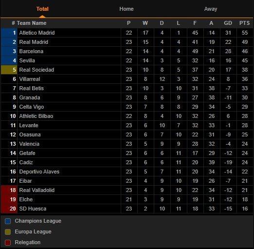 Klasemen Liga Spanyol Usai Levante vs Atletico Madrid: Unbeaten