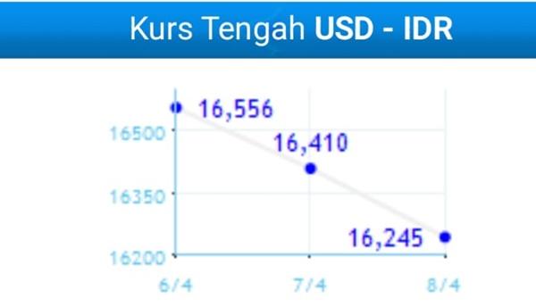 IDR/USD 8 April: Yeay! Harga Dolar di Perbankan Turun Lagi Nih